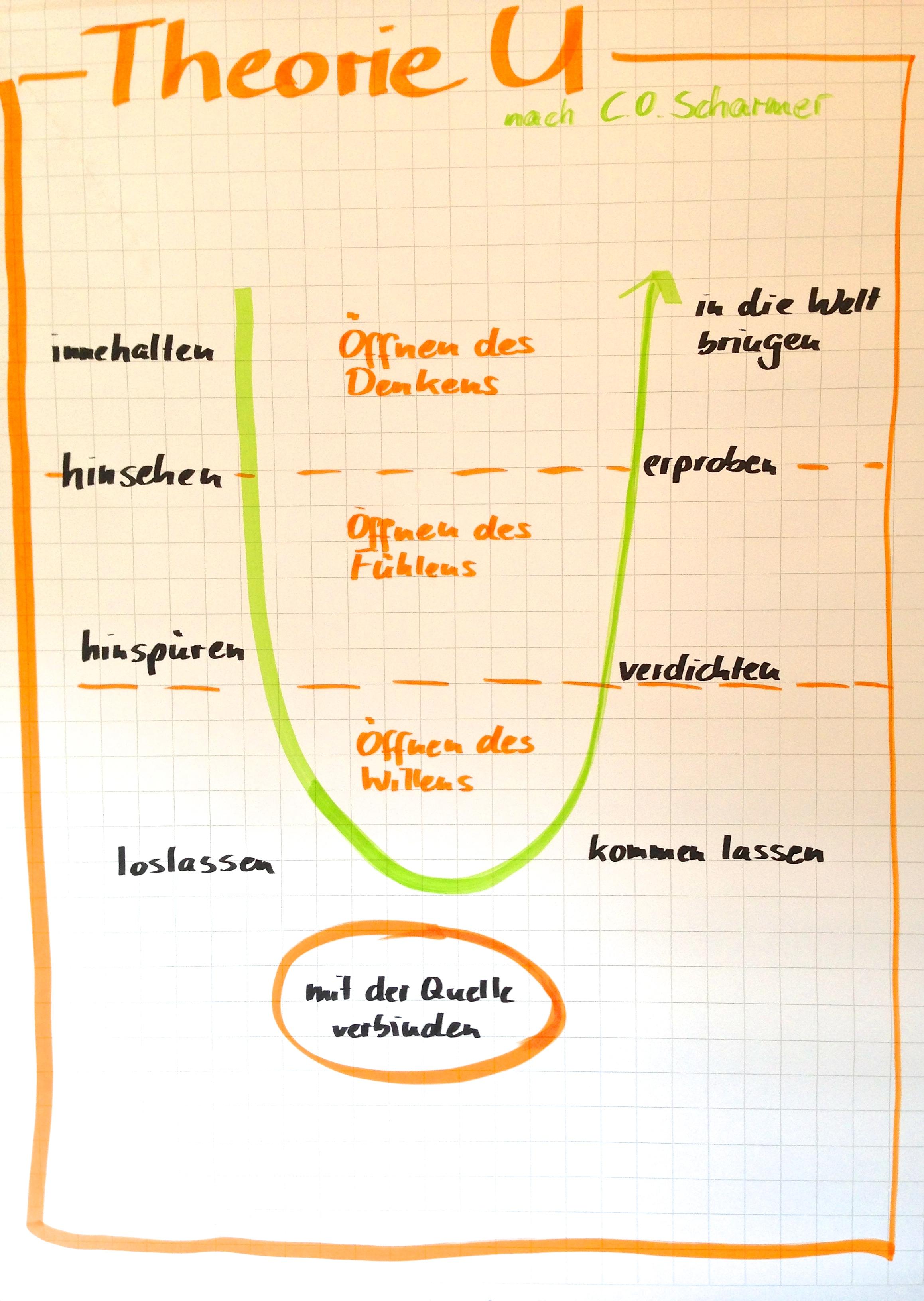 Theorie U nach Prof. C.O. Scharmer