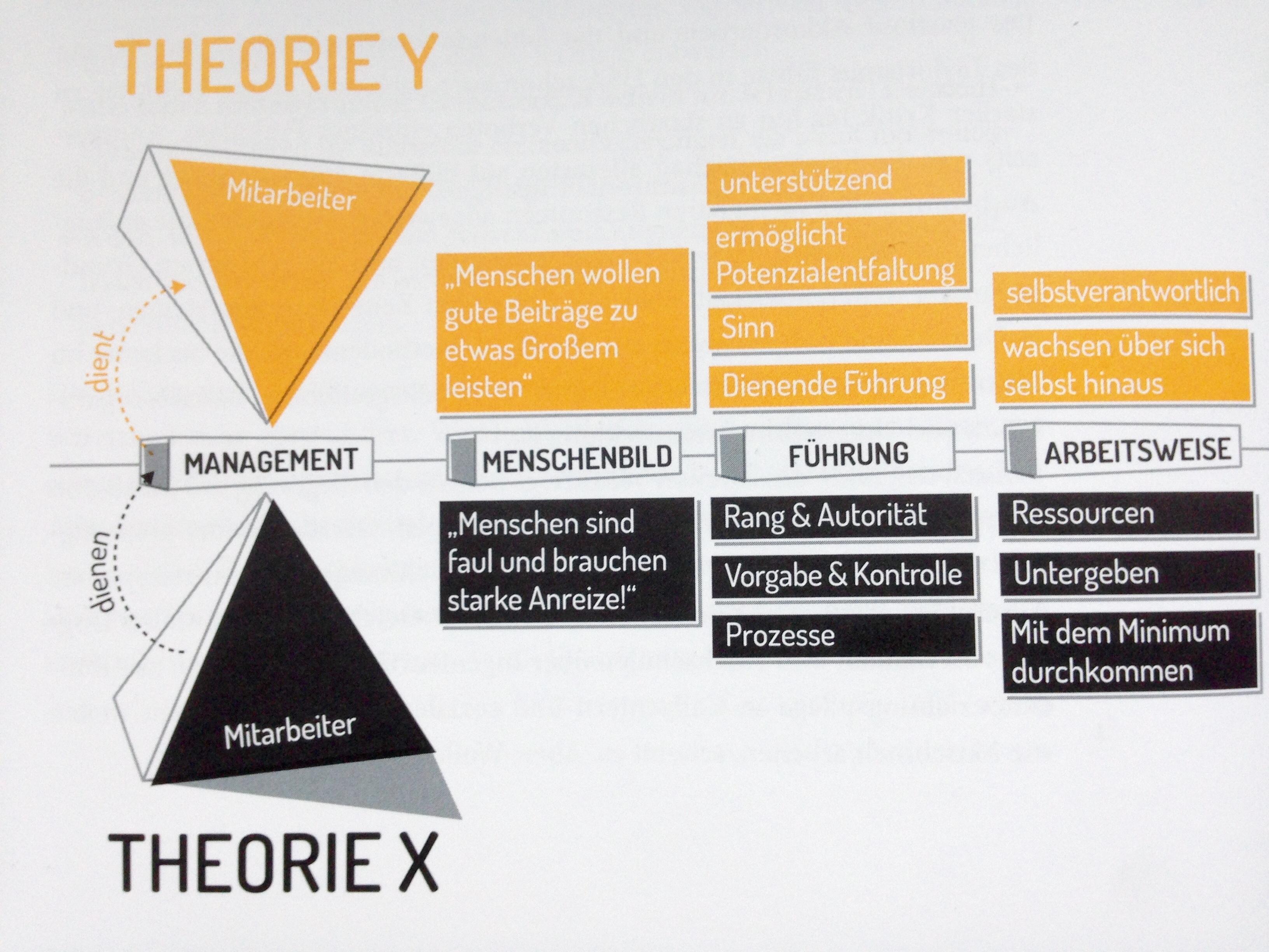 Theorie Y und Theorie X nach dem Psychologen Mc Gregor aus dem Buch Management Y