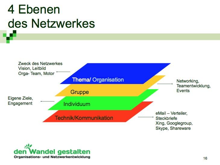 4 Ebenen eines Netzwerkes
